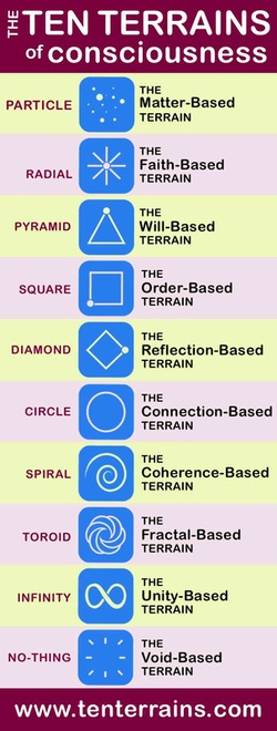 The Ten Terrains Of Consciousness is a groundbreaking new Model that explains human nature and humanity's journey of spiritual evolution. Find out YOUR Terrain at www.tenterrains.com