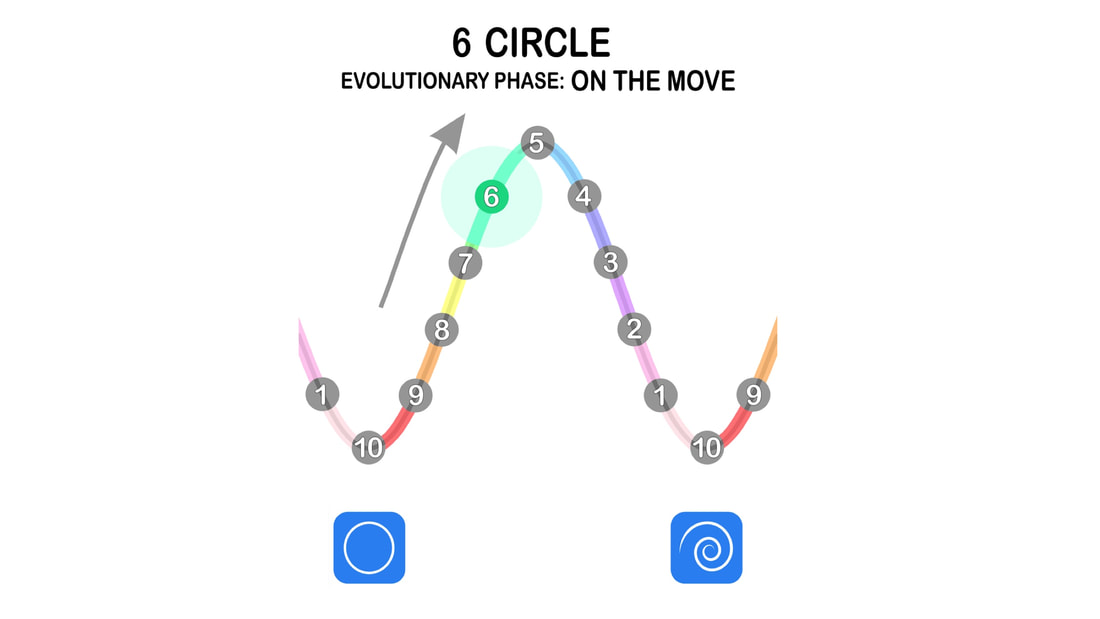 Moving From Circle To Spiral | Stepping Into The Inner Journey