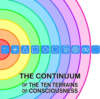The Ten Terrains exist on a Continuum of 'awareness